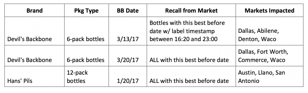 product-recall-dates-rev-2